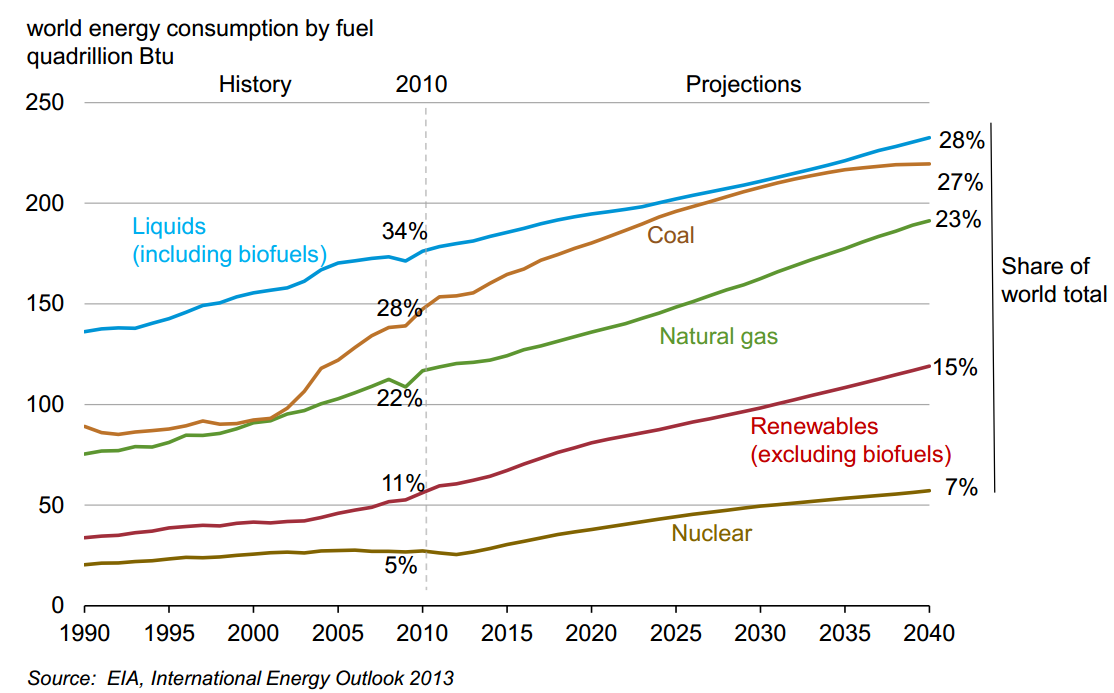 World_energy_consumption,_1990-2040,_EIA_Energy_Outlook_2013